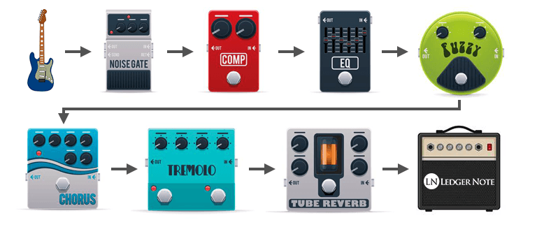 guitar effects pedal order with series signal chain