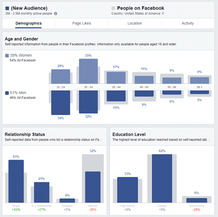 Trap Music Genre Facebook Demographics Insights