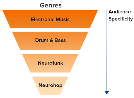 genres and audience specificity