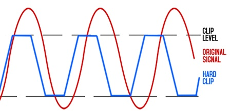 types of distortion waveforms overdrive fuzz