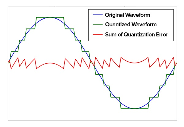 quantization error graphed