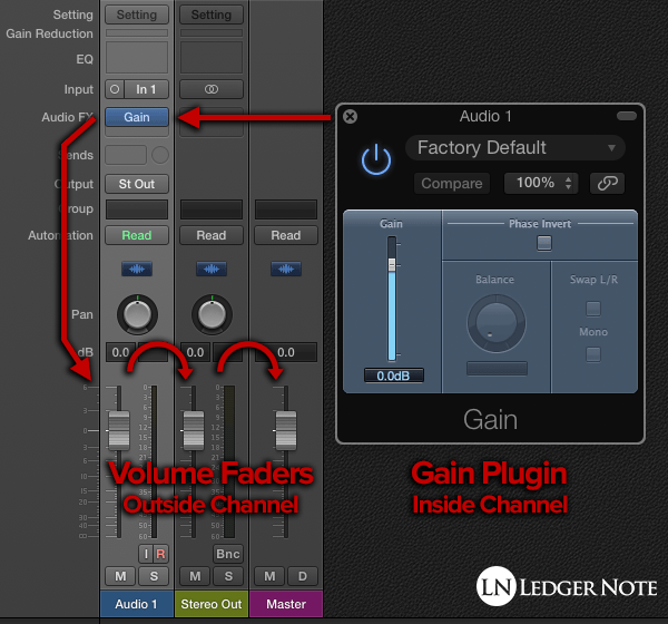 digital clipping can occur in any channel or plugin or the master output