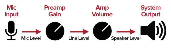 mic input to preamp gain to amp volume to system output
