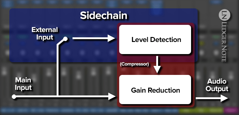 sidechain diagram