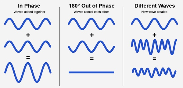 phase cancellation visual examples
