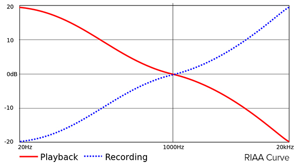 RIAA equalization curve graph