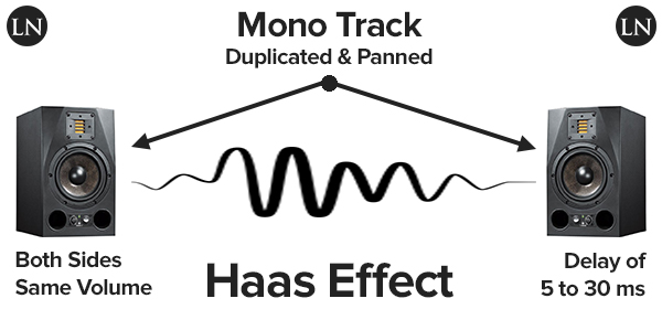 haas effect graphical explanation of how a short delay causes a widening of a sound though it is still localized at the position of the first wavefront