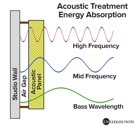 how bass traps absorb energy from sound waves